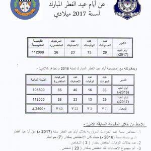 داخلية الوفاق.. احصائية مرورية بخسائر تقدر بنحو 2 مليون دينار شهر رمضان الفائت