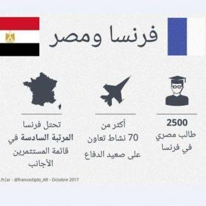 العلاقات المصرية الفرنسية تشهد نقلة نوعية متمثلة في اتفاقيات إقتصادية وعسكرية