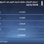 تعرّف على أسعار العملات الأجنبية والذهب اليوم الاثنين 23-4-2018