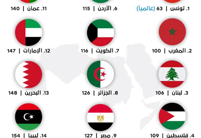 مؤشر الديموقراطية - الدول العربية