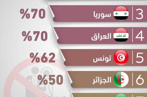 أعلى معدلات العنوسة في الدول العربية