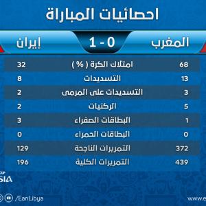 مونديال روسيا.. احصائيات مباراة المغرب وإيران تُظهر التفوق المغربي رغم فقدان نتيجة المباراة
