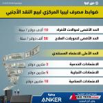 ضوابط مصرف ليبيا المركزي لبيع النقد الأجنبي