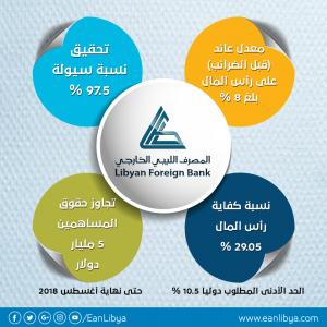 إنفوجرافيك.. أرباح المصرف الليبي الخارجي خلال السنة المالية الماضية