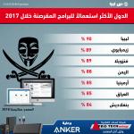 ليبيا تتصدر الدول الأكثر استعمالاً للبرامج المقرصنة خلال 2017