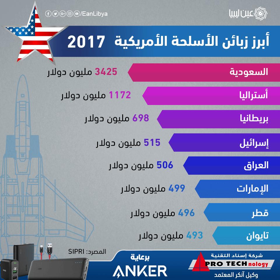 الأسلحة الأمريكية