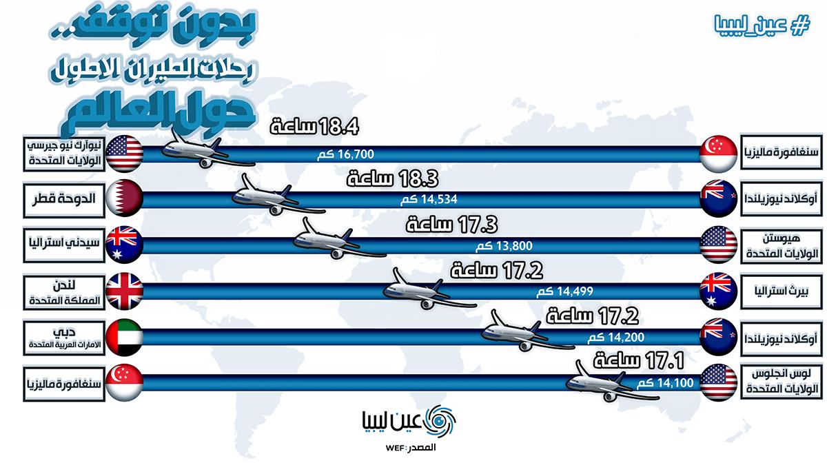 رحلات الطيران الأطول حول العالم