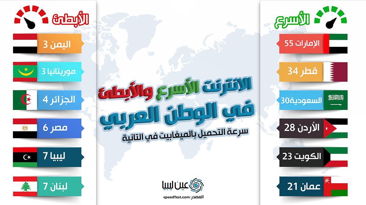 الإنترنت في الوطن العربي