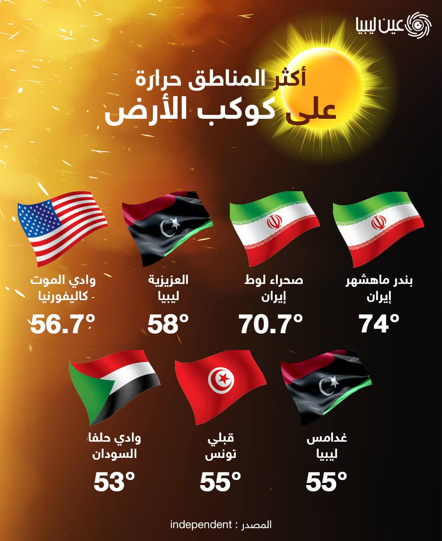 أكثر المناطق حرارة على كوكب الأرض