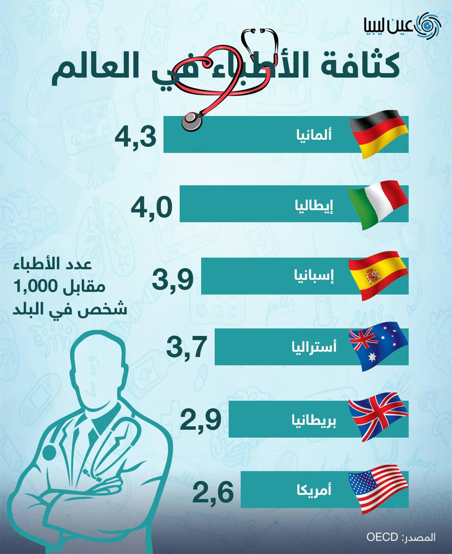 بلدان العالم الأكثر كثافة في الأطباء