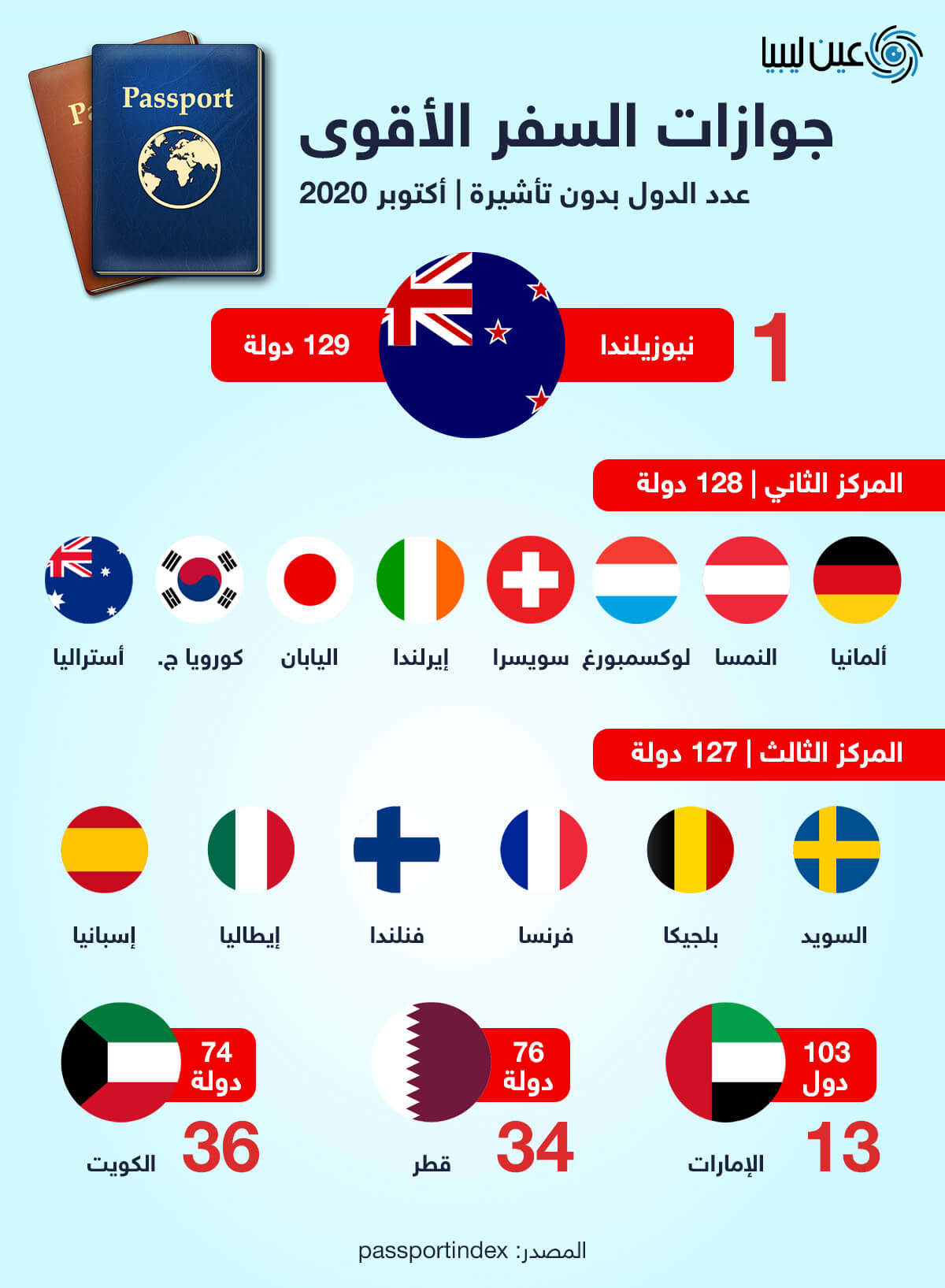 جوازات السفر الأقوى عالمياً