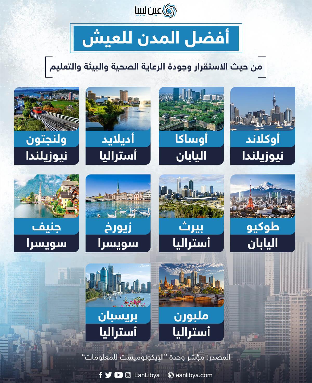 أفضل المدن للعيش لعام 2021