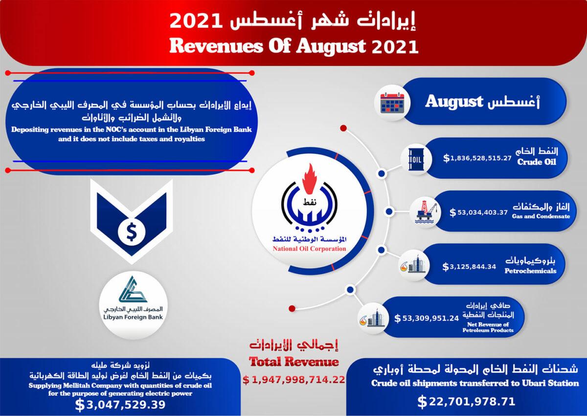 مؤسسة النفط تُعلن تحقيق مدخولات مجزية في إيرادات شهر أغسطس